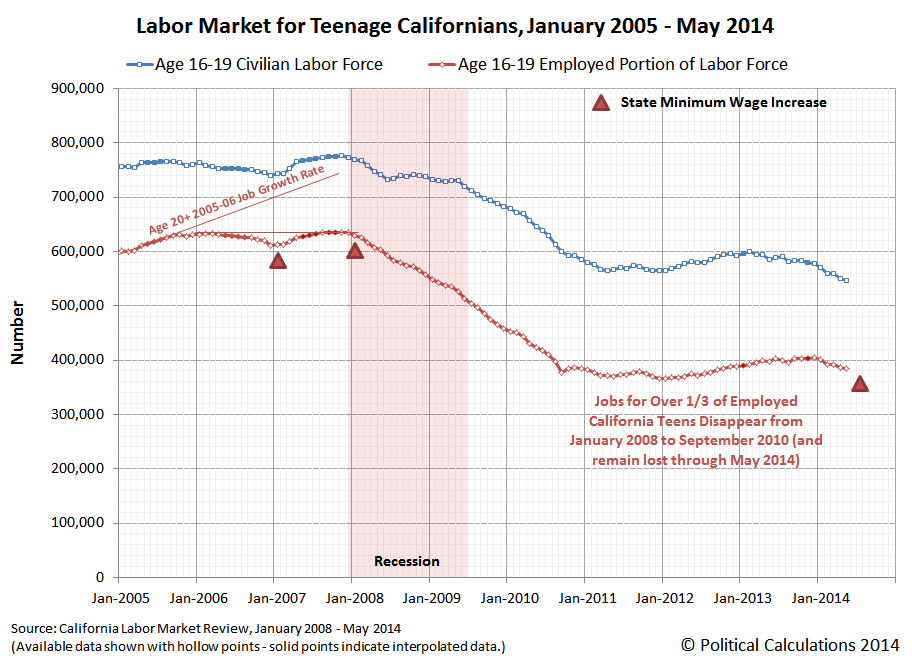 Labor Market for Teenage (Age 16-19) Californians, January 2005 through May 2014