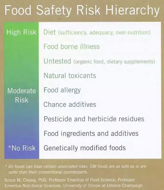Food safety riskhierarchy