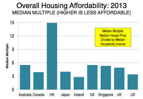 Housing afforability countries