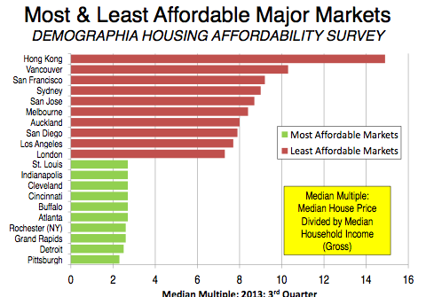 Housing affordability cities