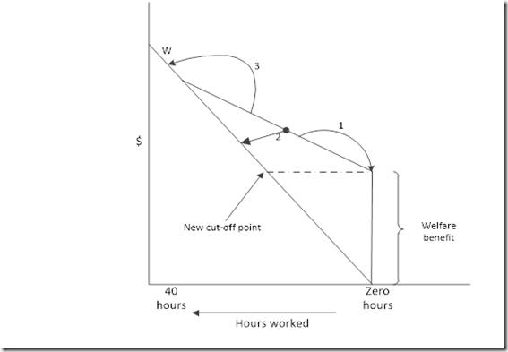 hundred percent abatement rates diagram