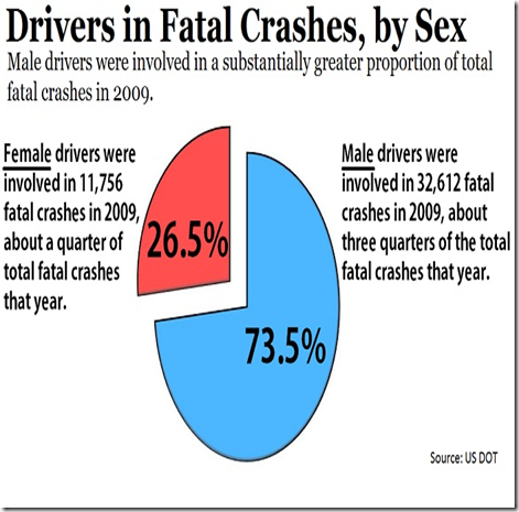 fatal crashes by sex