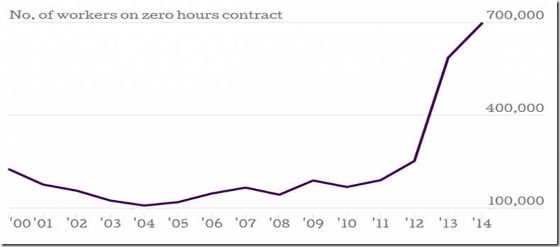 number of zero hours contracts in UK