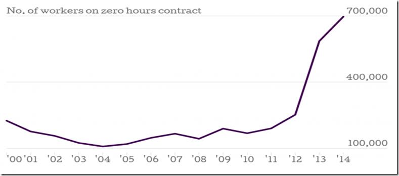 number of zero hours contracts in UK