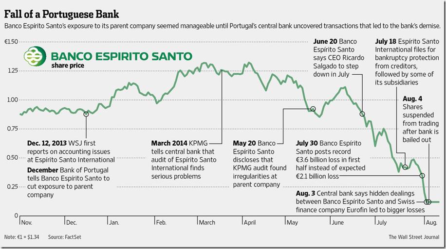 Portuguese bank