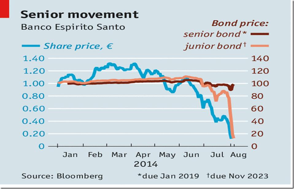 Portuguese junk bonds bank of New Zealand super
