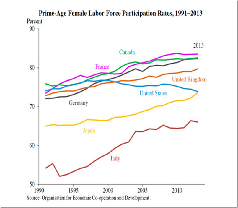 prime age female labour force participation