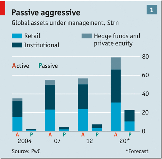 Shara funds under active and passive management