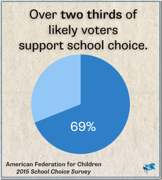 Strong support for school choice