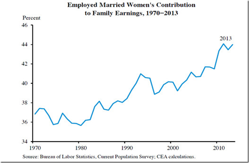 wives contribution to family earning