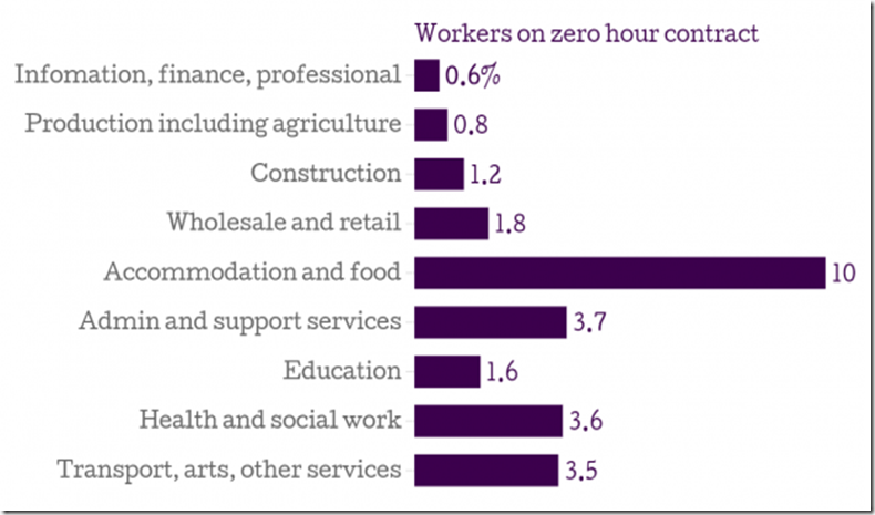 workers on zero hour contracts in UK by sector