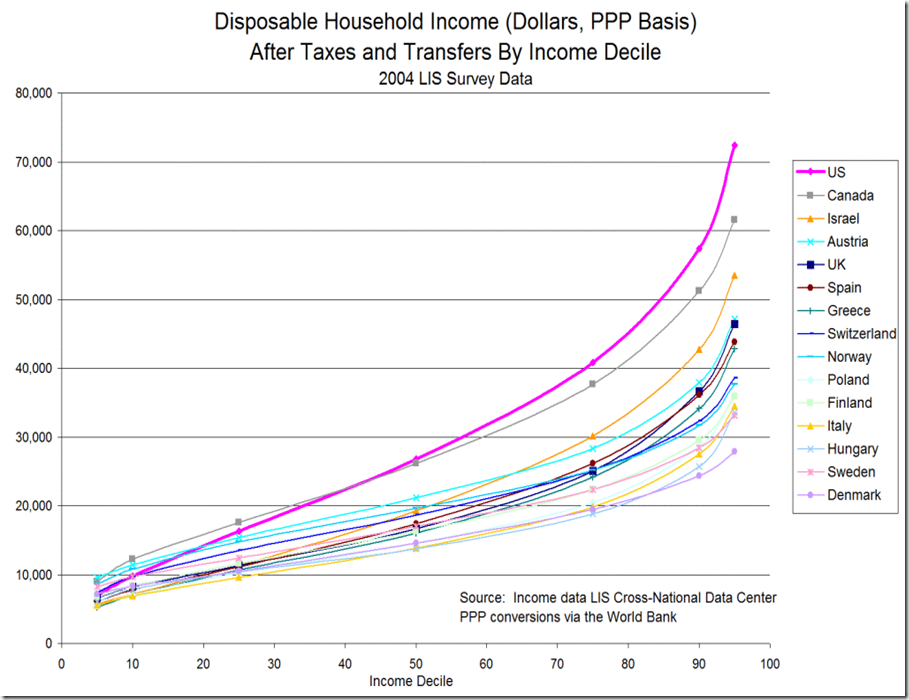 purchasing national income comparison by decile