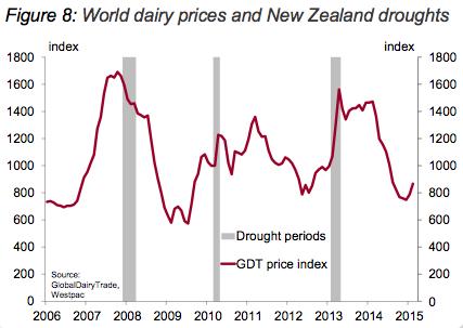 WDP NZ droughts