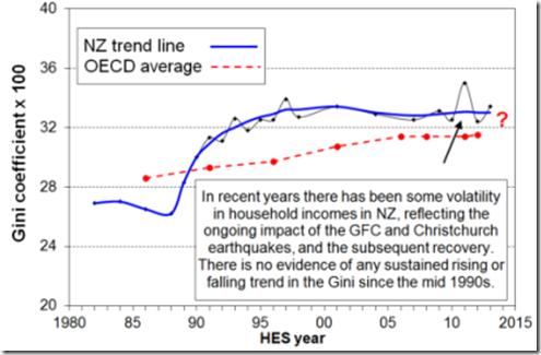 gini coefficient 1980-2005