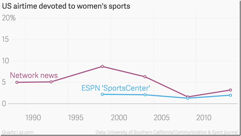 airtime devoted to women's sports