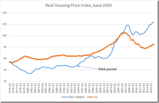 housing prices and RMA