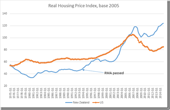 housing-prices-and-rma_thumb