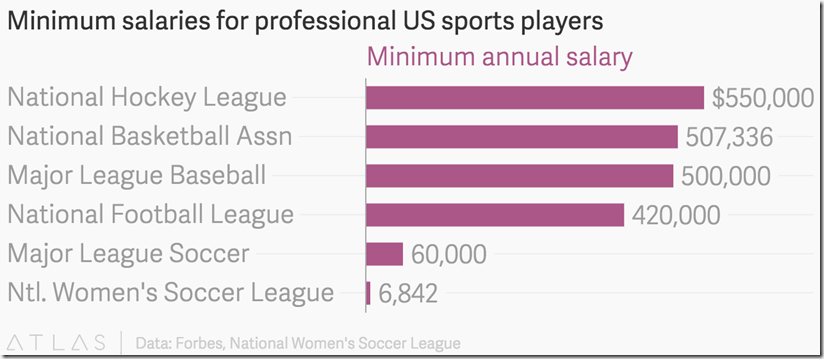 minimum salaries of professional US sports players