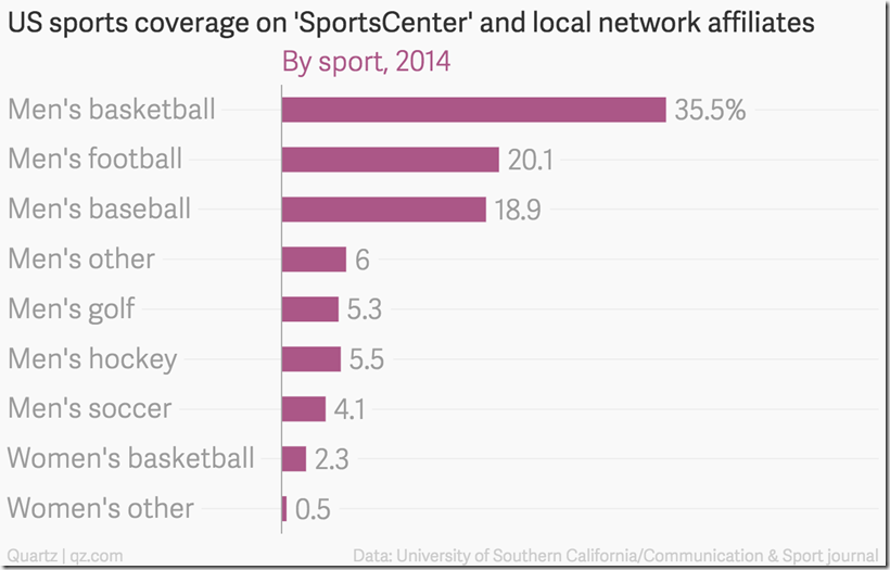 US sports coverage