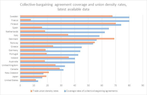 Collective Bargaining Agreement Coverage And Union Density Rates