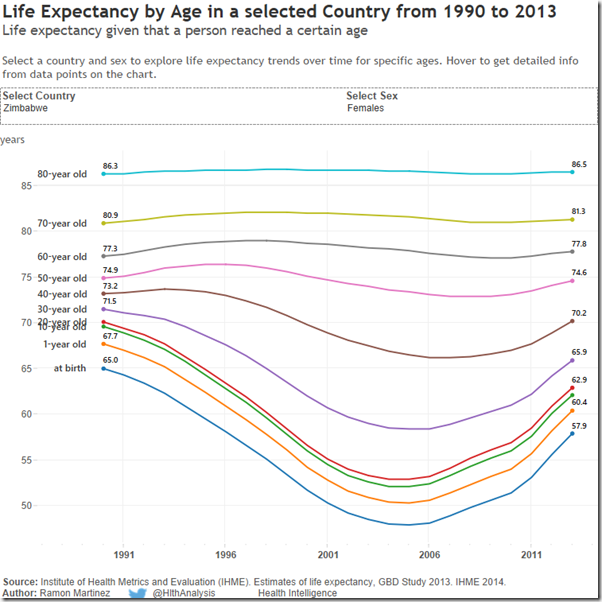 LE by Age in selected Counrty