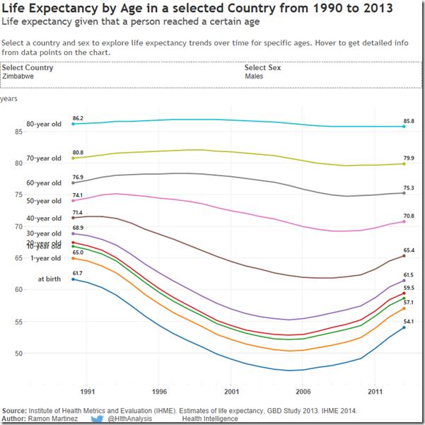 mail Zimbabwean life expectancies