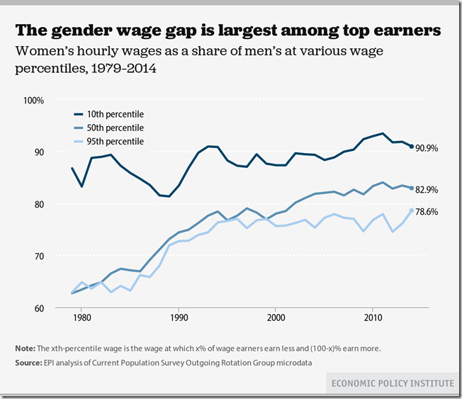 gender gap largest among highest earners