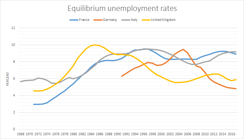 French German Italian And British Equilibrium Unemployment Rates 1968 2017 Utopia You Are Standing In It