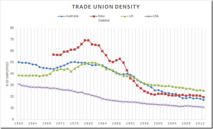 erosion of trade union power since How china's top leaders came into power but survey data show that workers' desire to join unions has been growing since the 1980s.