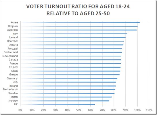 Voter turnout essay