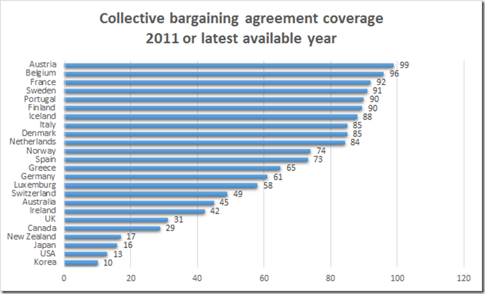 Collective Bargaining Agreement Coverage Across The Oecd Utopia
