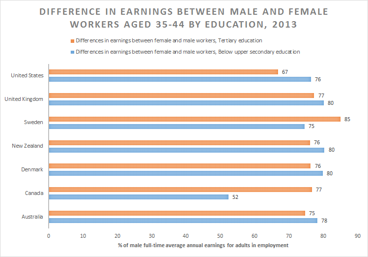 Gender pay gap essay