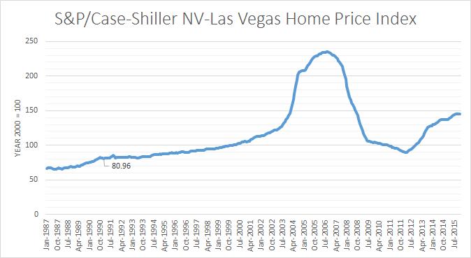 Las Vegas Population Since 1900 Utopia You Are