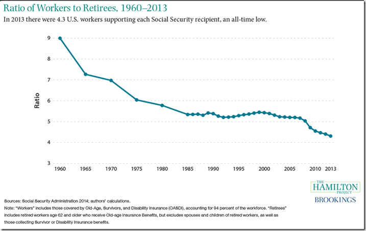 But @BernieSanders says the Social Security crisis is a lie!