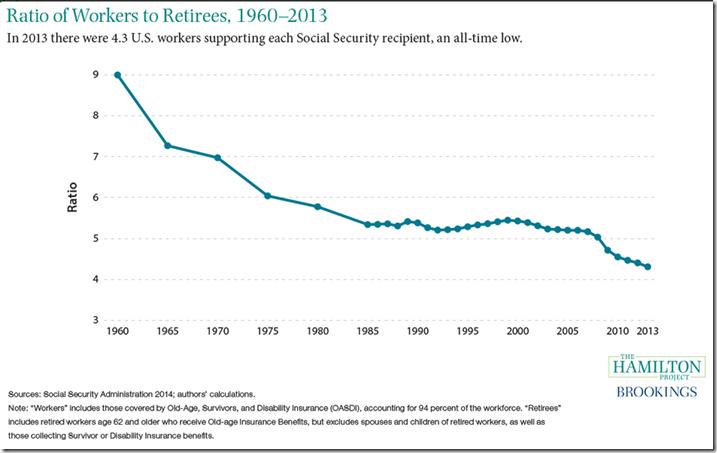 But @BernieSanders says the Social Security crisis is alie!