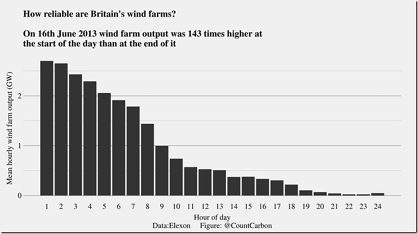 Wind farm output can vary by more than a factor of 100 in a single day!