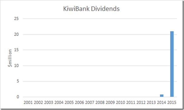 Mortgage Kiwibank