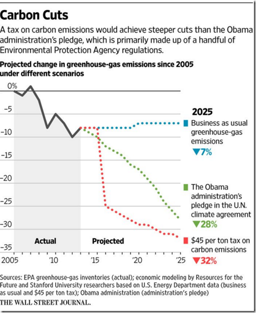 Long-term costs of cutting emissions growhazy