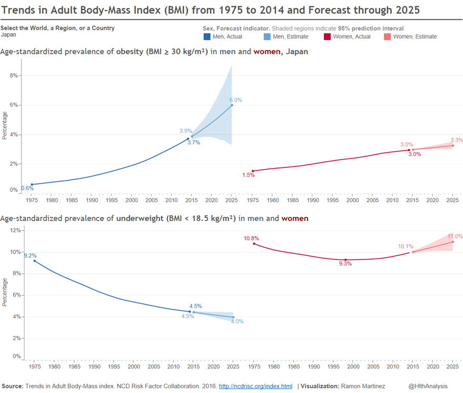 The dark underbelly of The Great Escape: Japanese BMI trends