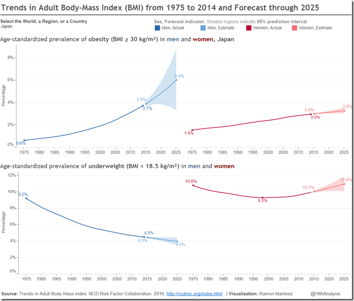 japanese Trends and Forecast in Adult BMI