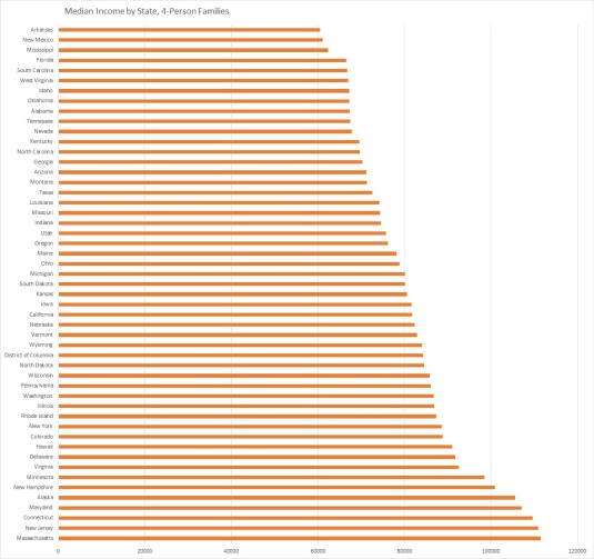 Median Income 4-Person Families