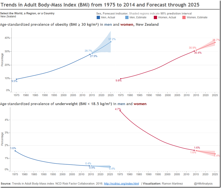 New Zealand Trends and Forecast in Adult BMI