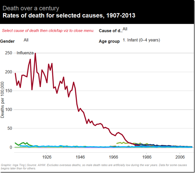 causes of death but it is aged 0 to 4 Australia