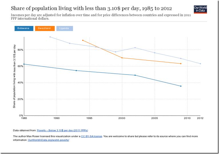 extreme poverty in Swaziland Botswana and Uganda