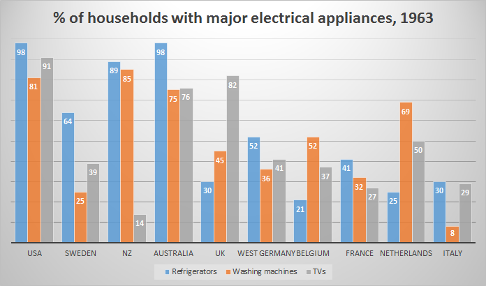 Miraculous Household Penetration Of Major Electrical Appliances 1963 Usa Wiring Digital Resources Hetepmognl