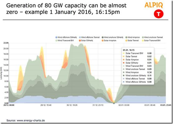 Solar & wind sometimes generate zeroelectricity