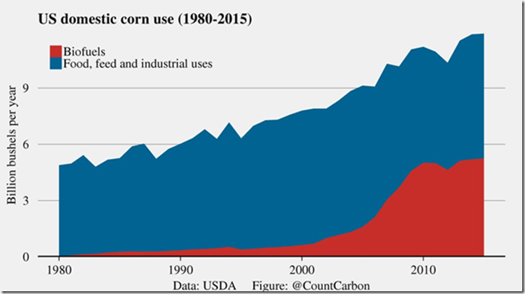 45% of American corn is now used to produce biofuels