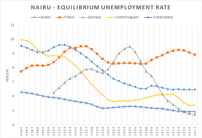 Equilibrium Unemployment Rate Usa Uk France Germany Canada Australia 1985 2017 Utopia You Are Standing In It