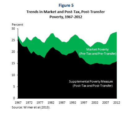 Two-Poverty-Trends