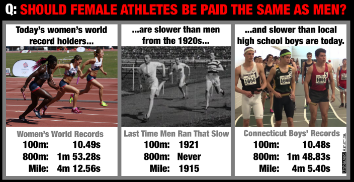 Should female athletes be paid the same? A labour theory of valueapproach